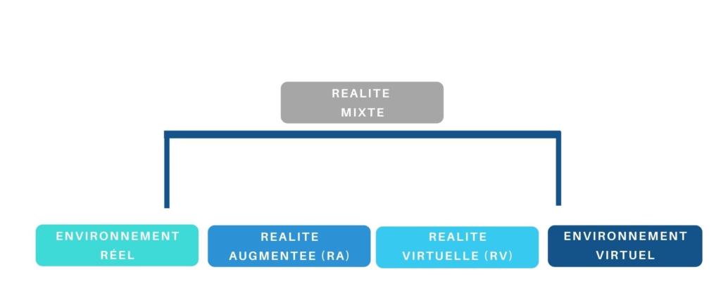 schéma explicatif réalité virtuelle réalité augmentée