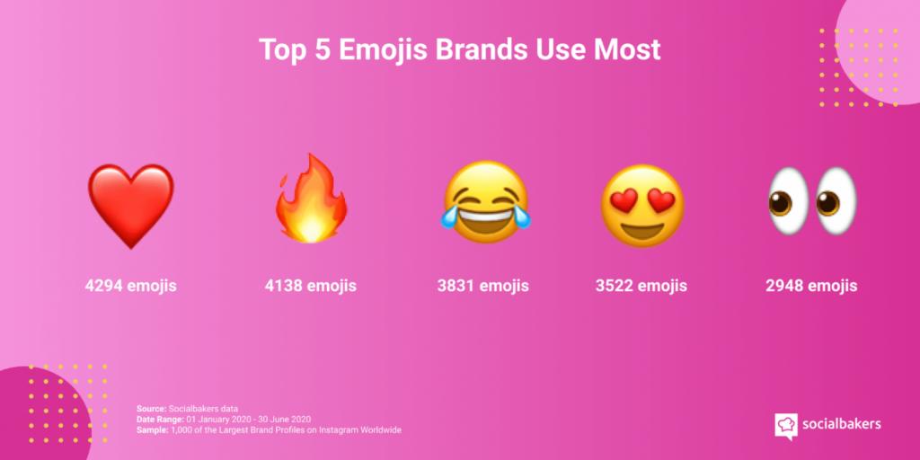 Emojis les plus utilisés